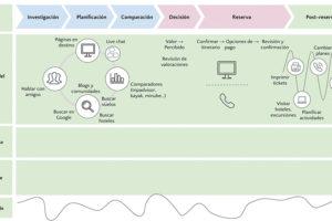 diagramas de alineamiento