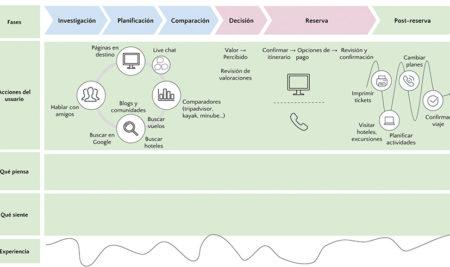 Qué diagramas utilizar para diseñar experiencias de cliente