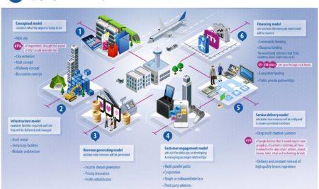 Ecosystem model diagrams para generar disrupción en el sector