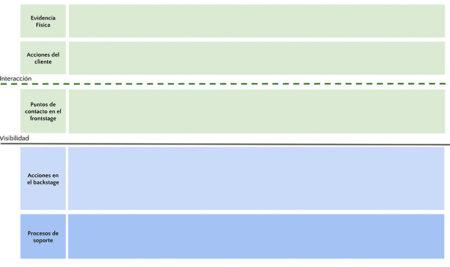 Service blueprint diagrams para el diseño de experiencias