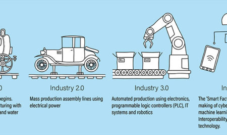Cómo adaptarse a la cuarta revolución industrial
