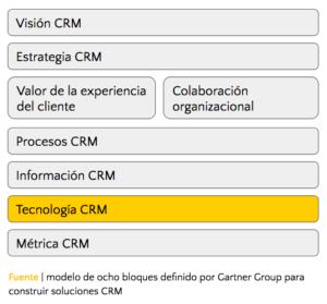 CRM en cloud