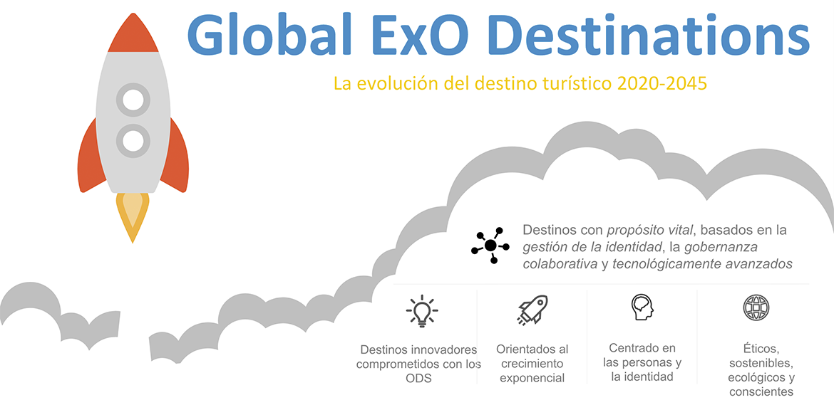 Global ExO Destinations
