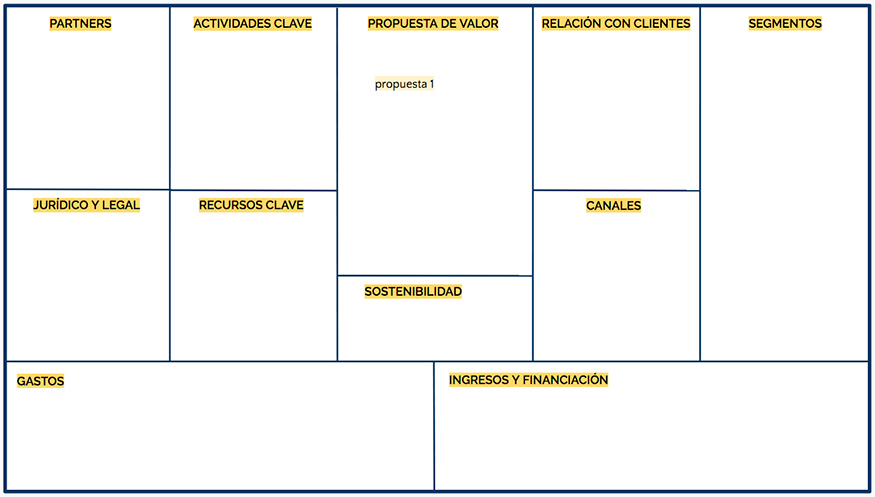 recomendaciones business model canvas