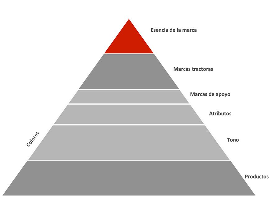 pirámide de marcas